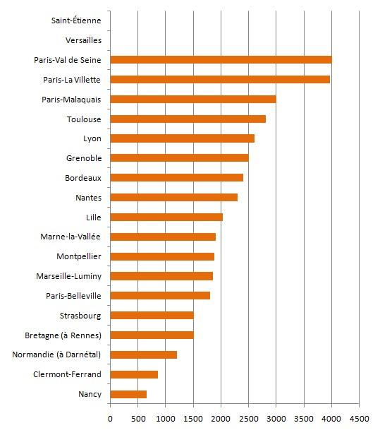 écoles archi - nbr de demandes 2012