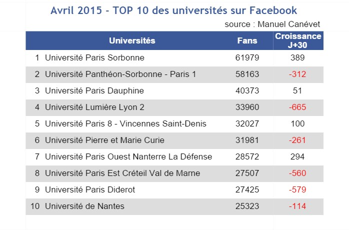 Avril 2015 - TOP10 facebook