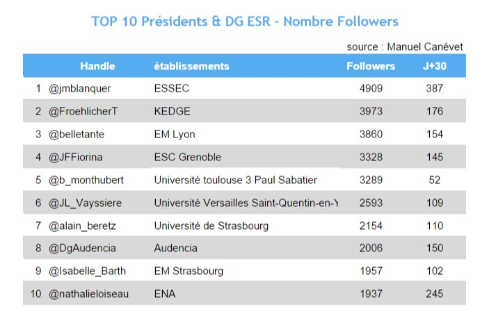 top 10 - avril 2015 - presidents et dg ESR sur Twitter