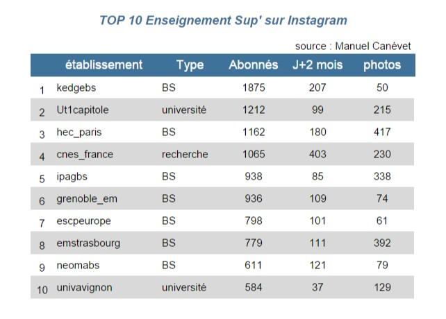 instagram juin 2015 écoles et universités top 10