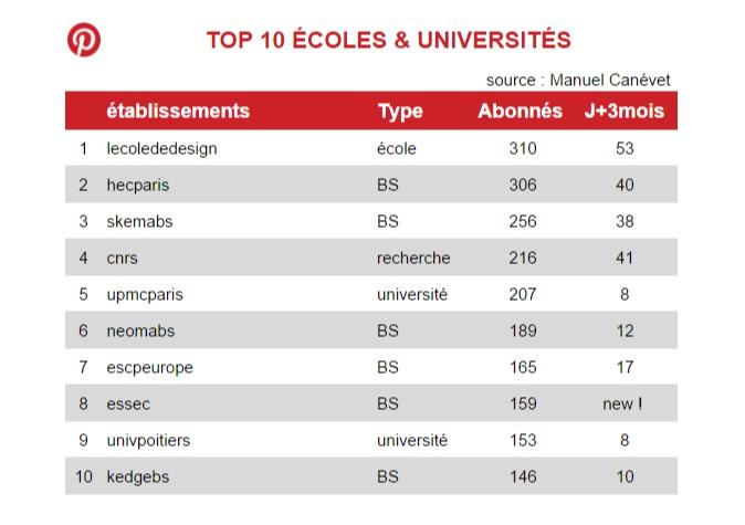 classement écoles et universités fr Pinterest juin 2015