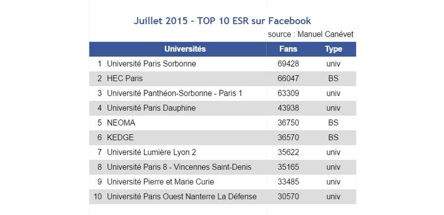 facebook - juillet15 - Top 10 universités et écoles