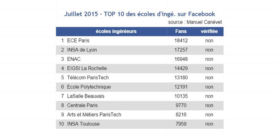 facebook- juill15 - Top 10 écoles Ingénieurs