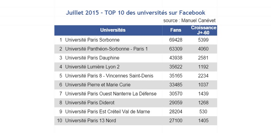 facebook- juill15 - Top 10 universités France