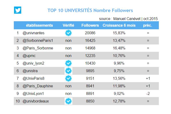 Twitter - oct 2015 - universités