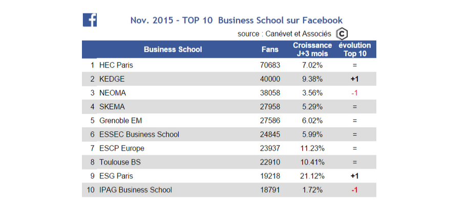 Classement Pages Facebook Business School - novembre 2015