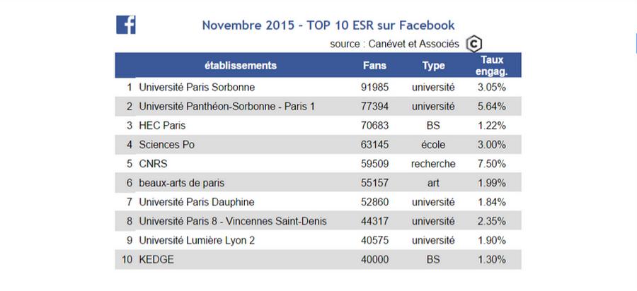 Classement Pages Facebook Universités et Grandes écoles - Novembre 2015