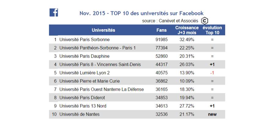 Classement Pages Facebook Universités - novembre 2015