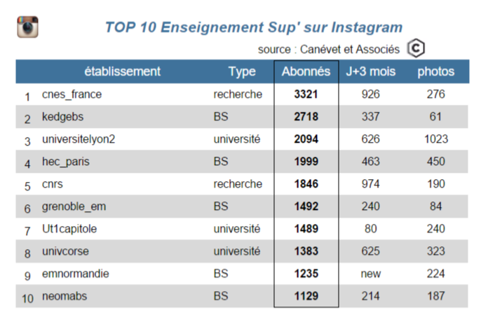instagram top 10 dec 2015 - global - Canévet et associés