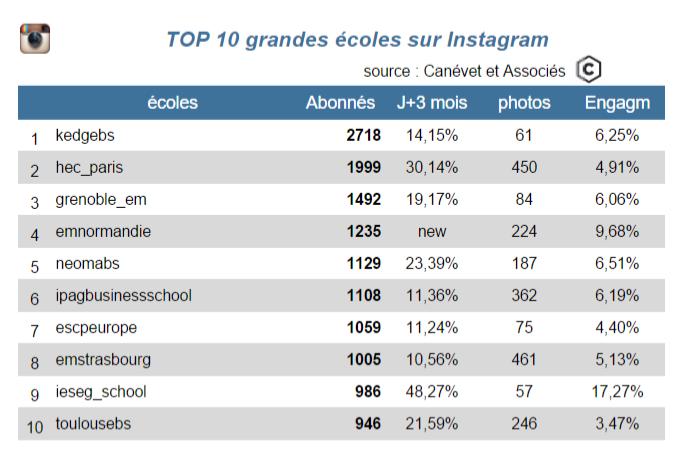instagram top 10 dec 2015 - grandes écoles - Canévet et associés