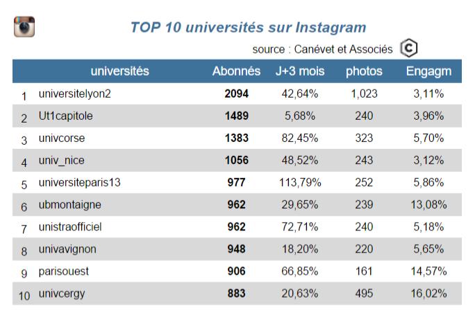 instagram top 10 dec 2015 - universités - Canévet et associés