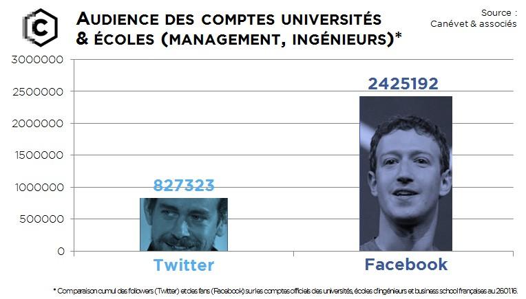 comparatif facebook twitter