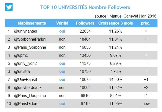 jan 2016 - twitter - universités