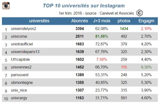 TOP 10 universités françaises sur Instagram - 1er trimestre 2016