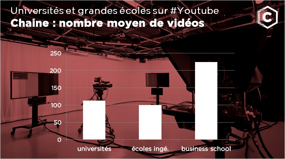 sur les chaines Youtube des universités et des grandes écoles : nombre moyen de videos par chaine
