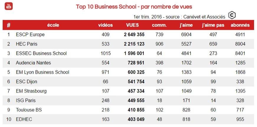 Classement Youtube des chaines de Business School ayant le plus de vues