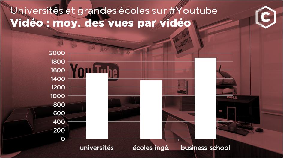 sur les chaines Youtube des universités et des grandes écoles : nombre moyen de vues par video