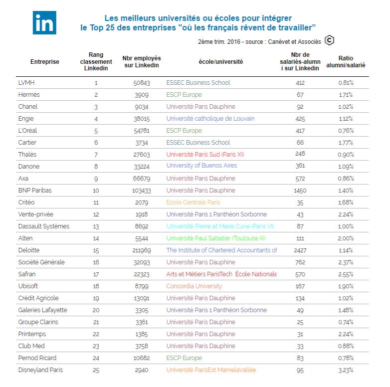 classement des universités et des écoles les plus susceptibles de vous faire intégrer les entreprises les plus attractives pour les français