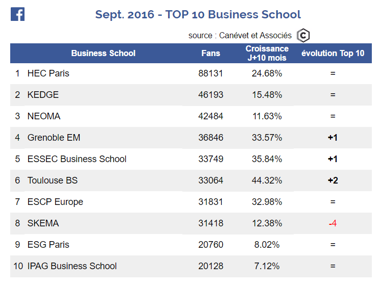 Top 10 des pages Facebook de Business School - septembre 2016