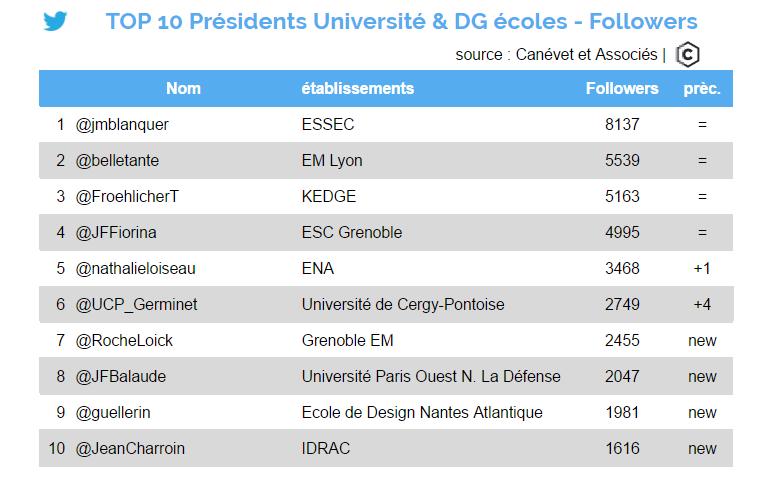 twitter - octobre 2016 - Top 10 présidents universités et DG écoles