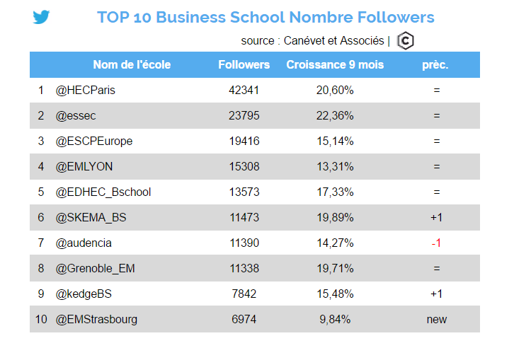 twitter - octobre 2016 - Top 10 business school