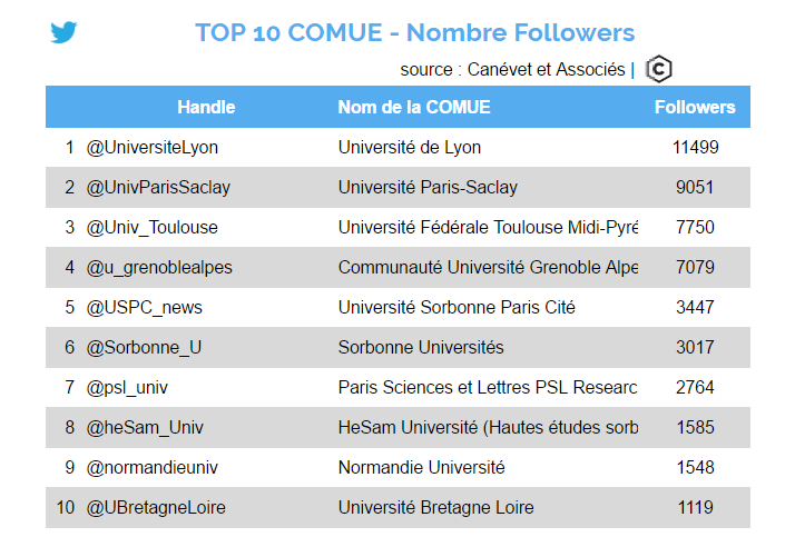 twitter - octobre 2016 - Top 10 COMUE