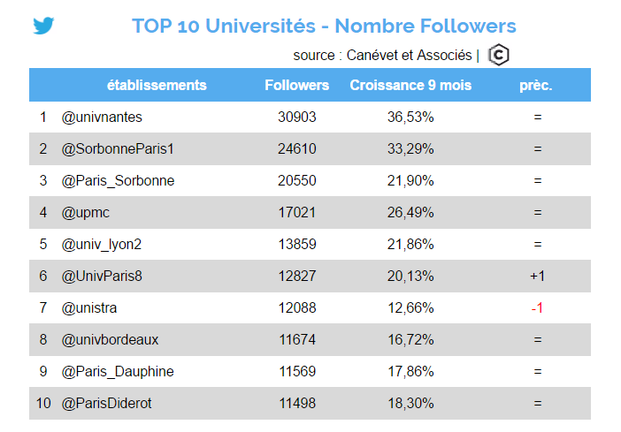 twitter - octobre 2016 - Top 10 universités
