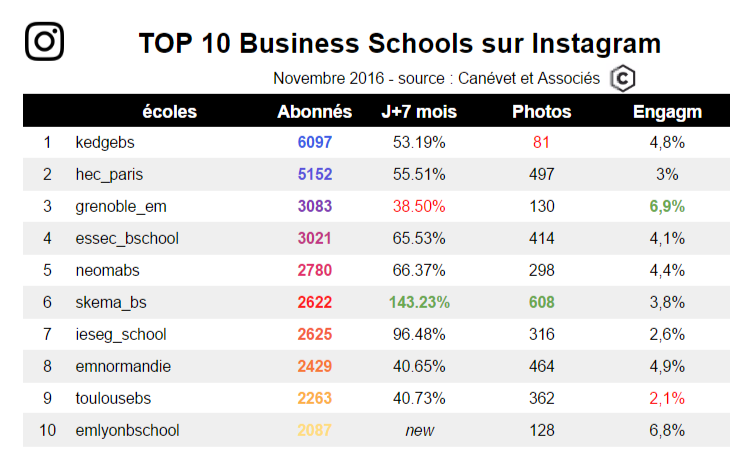 Nov 2016 - Top 10 des Business School sur Instagram