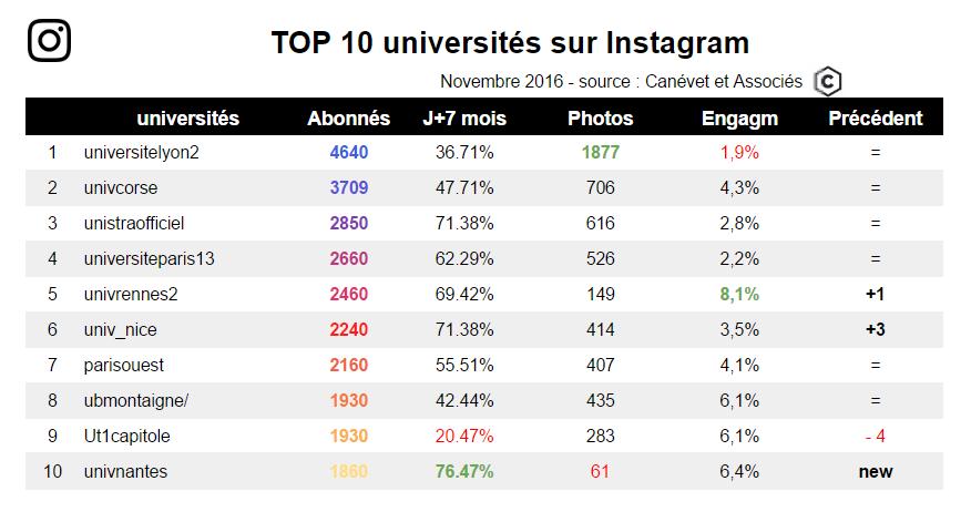 Nov 2016 - Top 10 des universités sur Instagram