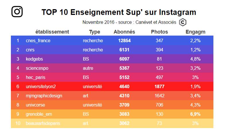 Nov 2016 - Top 10 des universités et écoles sur Instagram