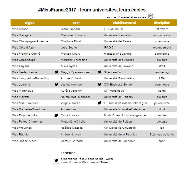 Miss France - candidates étudiantes à l'université ou dans une école