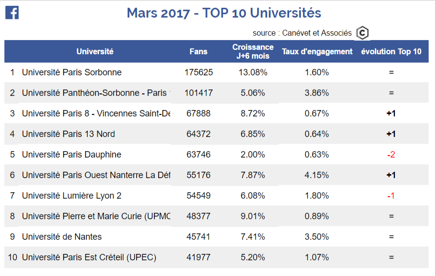 Facebook - Top 10 universités - Mars 2017