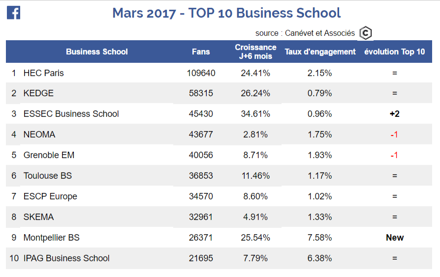 Facebook - Top 10 Business School - Mars 2017