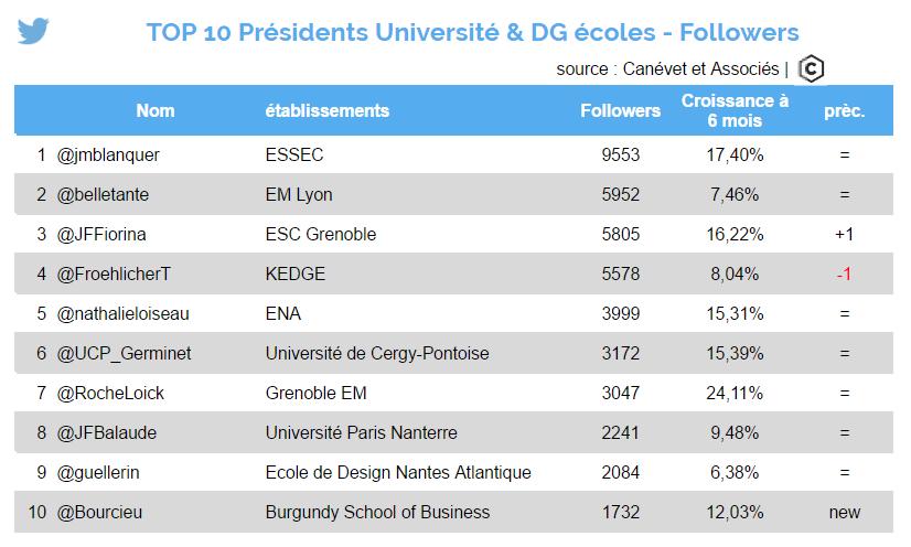 Twitter : présidents d'université et directeurs de grandes écoles les plus suivis