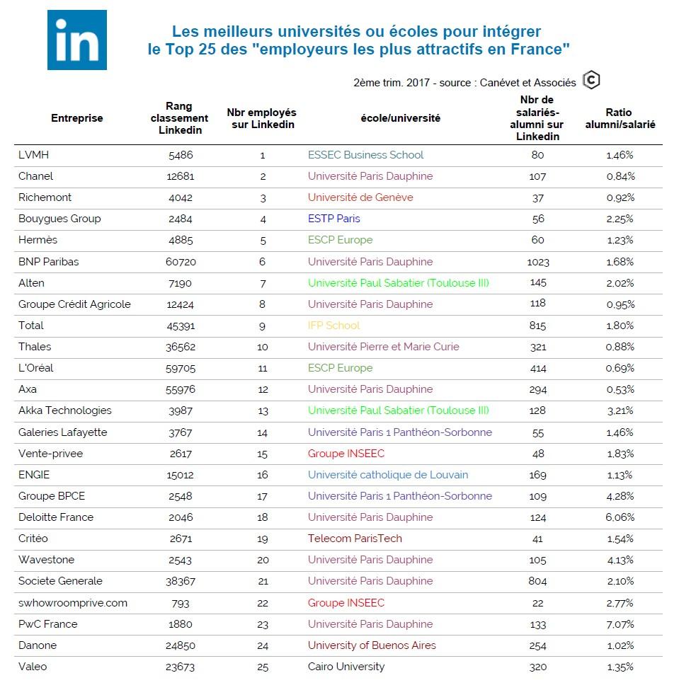 Canévet et associés - analyse alumni du #LinkedInTopCompanies 2017