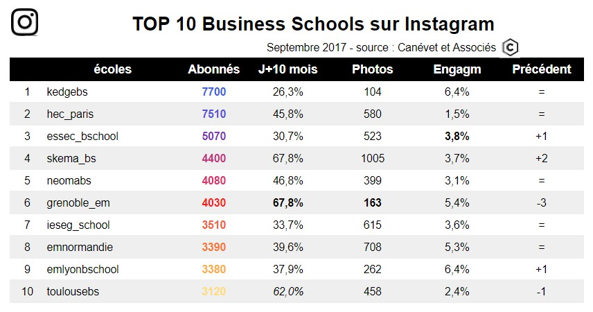 Top 10 des business School sur Instagram - sept 2017