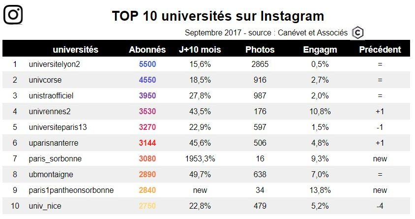 Top 10 universités sur Instagram Sept 2017