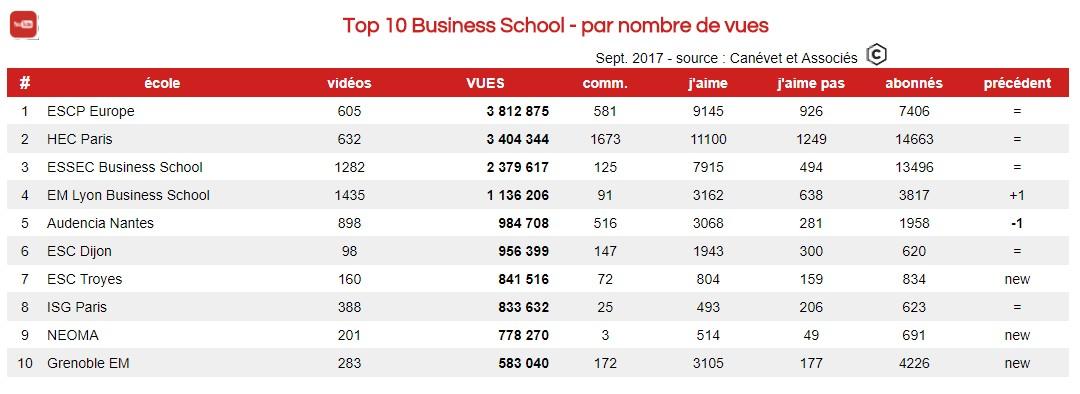 Les chaines des business schools françaises les plus vues