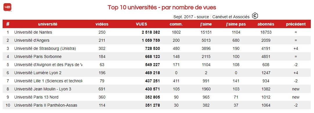 les chaines Youtube des universités françaises les plus vues