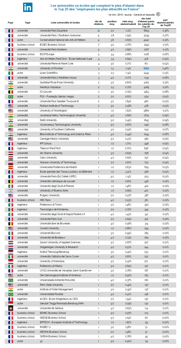 LinkedIn alumni universités écoles employeurs