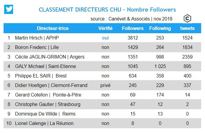 Classement Directeurs CHU Twitter - novembre 2018