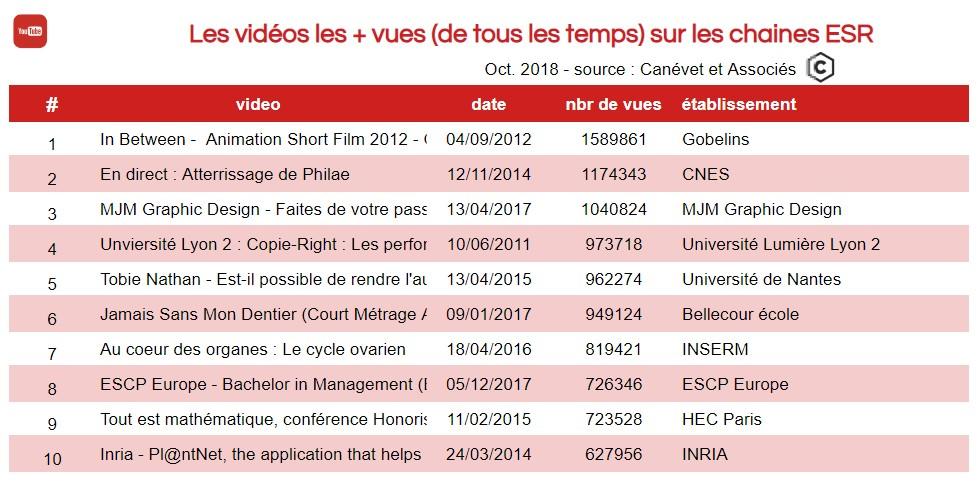 Vidéos Youtube les plus vues parmi les chaines ESR