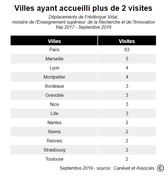 Villes ayant accueilli plus de deux visites