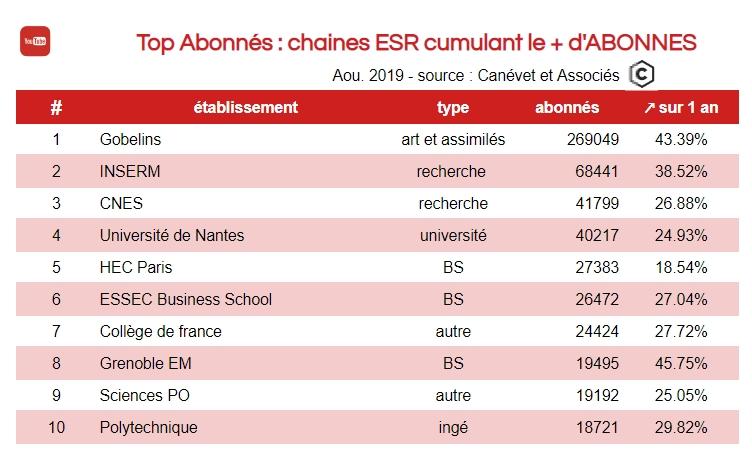 Youtube - top 10 abonnés dans l'enseignement supérieur dont universités