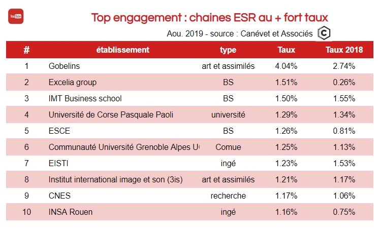 Youtube - chaines enseignement supérieur avec le plus fort taux d'engagement dont universités