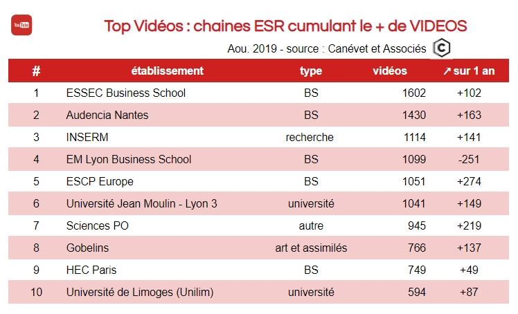 Youtube - chaines enseignement supérieur avec le plus de vidéos dont universités