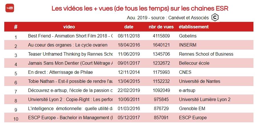 Youtube- vidéos les plus vues de tous les temps dans l'enseignement supérieur donc universités