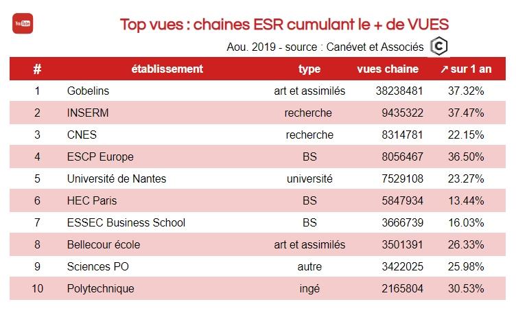Youtube - Top Vues 2019 dans l'enseignement supérieur dont universités
